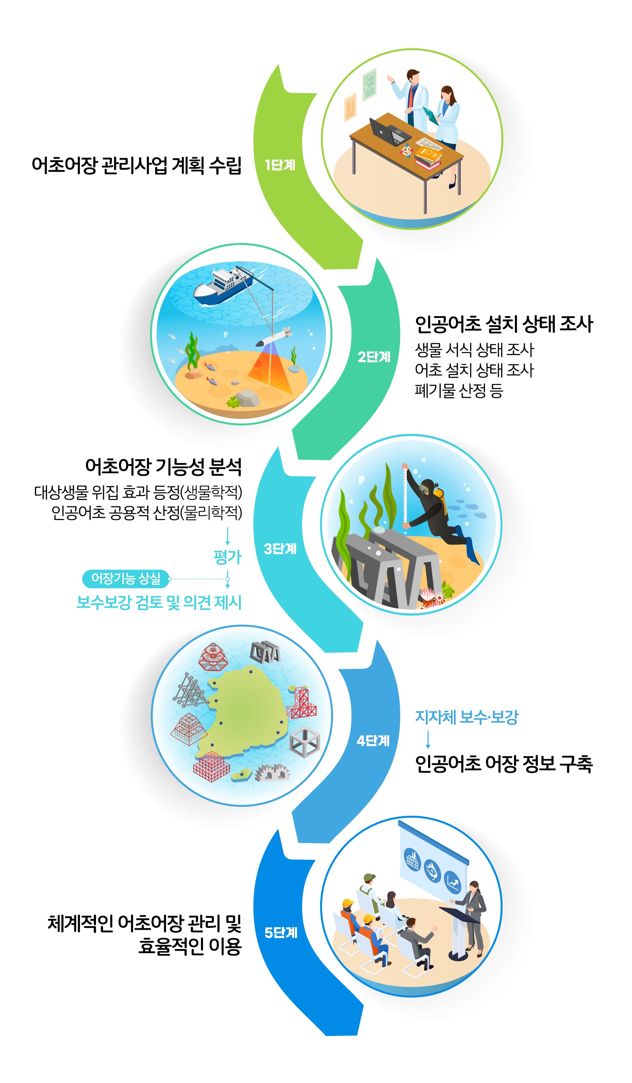 체계적인 어초어장 관리 및 효율적인 이용 1~4단계 1단계 : 어초어장 관리사업 계획수립 → 한국수산자원관리공단 : 위치, 수심, 상태, 폐기물 산정 등 2단계 : 폐기물 수거작업 : 어초에 걸린 폐기물 제거 3단계 : 어초어장 기능성 조사 및 분석 : 어초에 걸린 폐기물 제거 → 평가 (어장 기능 상실의 경우, 보수보강 검토 및 의견제시) 4단계 : 지자체 보수, 보강을 통해 어초어장 정보 DB 구축 : 어초에 걸린 폐기물 제거 → 수산자원정보화 시스템 : 어업인및 시·군 활용