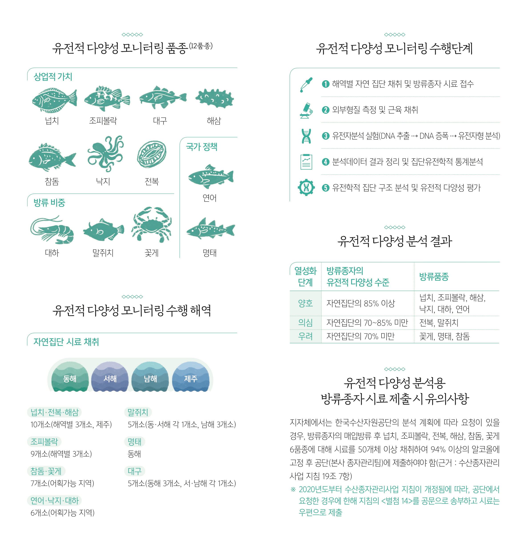 방류품종 유전적 다양성 모니터링 리플렛