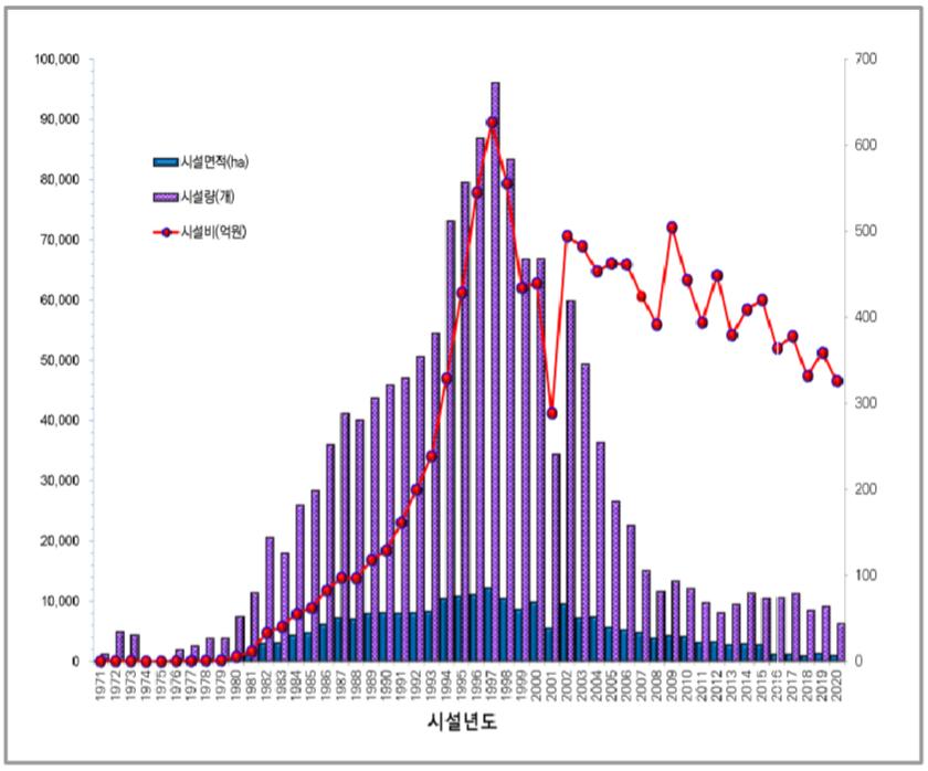 인공어초 설치 통계