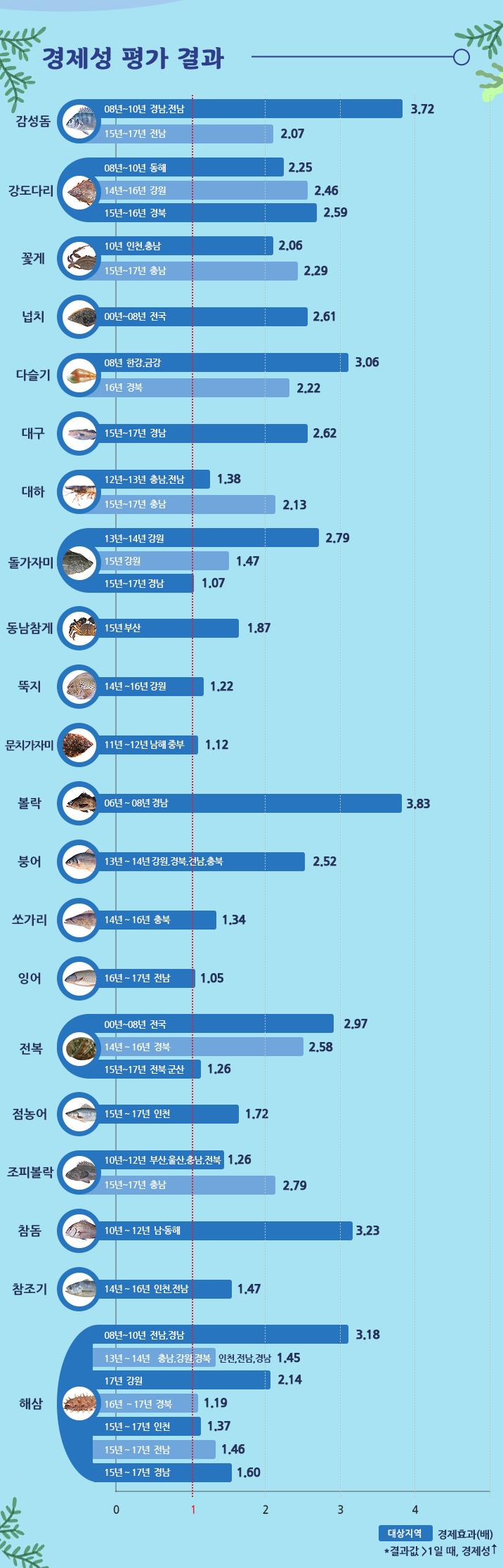 경제성 평가 결과 : 결과값이 1 이상일때, 경제성이 높음 감성돔 : 2008년~2010년 경남, 전남 → 3.72, 2015년~2017년 전남 → 2.07 강도다리 : 2008년~2010년 동해 → 2.25, 2014년~2016년 강원 → 2.46, 2015년~2016년 경북 → 2.59 꽃게 : 2010년 인천, 충남 → 2.06, 2015년~2017년 충남 → 2.29 넙치 : 2000년~2008년 전국 → 2.61 다슬기 : 2008년 한강, 금강 → 3.06, 2016년 경북 →2.22 대구 : 2015년~2017년 경남 → 2.62 대하 : 2012년~2013년 충남, 전남 → 1.38, 2015년~2017년, 충남 → 2.13 돌가자미 : 2013년~2014년 강원 →2.79, 2015년 강원 →1.47, 2015년~2017년 경남 →1.07 동남참게 : 2015년 부산 →1.87 뚝지 : 2014년~2016년 강원 → 1.22 문치가자미 : 2011년~2012년 남해 중부 → 1.12 볼락 : 2006년~2008년 경남 → 3.83 붕어 : 2013년~2014년 강원, 경북, 전남, 충북 → 2.52 쏘가리 : 2014년~2016년 충북 → 1.34 잉어 : 2016년~2017년 전남 → 1.05 전복 : 2000년~2008년 전국 → 2.97, 2014년~2016년 경북 → 2.58, 2015년~2017년 전북 군산 → 1.26 점농어 : 2015년~2017년 인천 → 1.72 조피볼락 : 2010년~2012년 부산, 울산, 충남, 전북 → 1.26, 2015년~2017년 충남 → 2.79 참돔 : 2010년~2012년 남동해 → 3.23 참조기 : 2014년~2016년 인천, 전남 → 1.47 해삼 : 2008년~2010년 전남, 경남 → 3.18, 2013년~2014년 충남, 강원, 경북, 인천, 전남, 경남 → 1.45, 2017년 강원 → 2.14, 2016년~2017년 경북 → 1.19, 2015년~2017년 인천 → 1.37, 2015년~2017년 전남 → 1.46, 2015년~2017년 경남 → 1.60